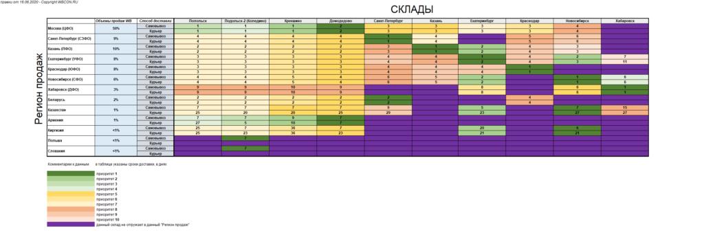 Таблица складов WB